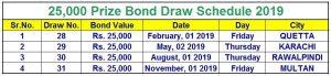 25000 Prize Bond Schedule 2019