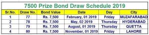 7500 Prize Bond Schedule 2019