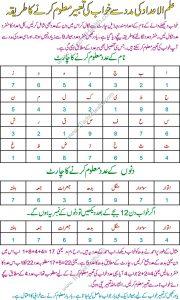 Khwabon Ki Tabeer Ka Khawab Nama According To Ilum ul Adad