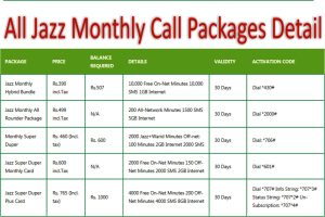 All Jazz Monthly Call Packages Detail