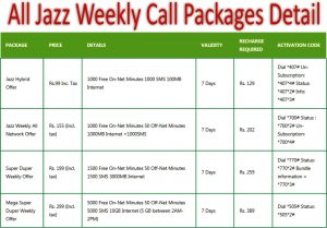 All Jazz Weekly Call Packages Detail