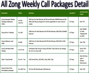 All Zong Weekly Call Packages Detail