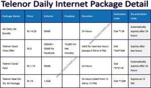 Telenor Daily Internet Packages Activation Code