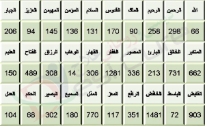 Asma Ul Husna According To Ilm Ul Adad Numerology 1