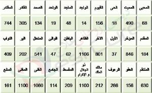 Asma Ul Husna According To Ilm Ul Adad Numerology 3