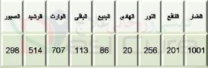 Asma Ul Husna According To Ilm Ul Adad Numerology 4