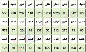 Asma Ul Husna According To Ilm Ul Adad Numerology2