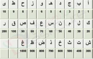 Ilm Ul Adad Chart
